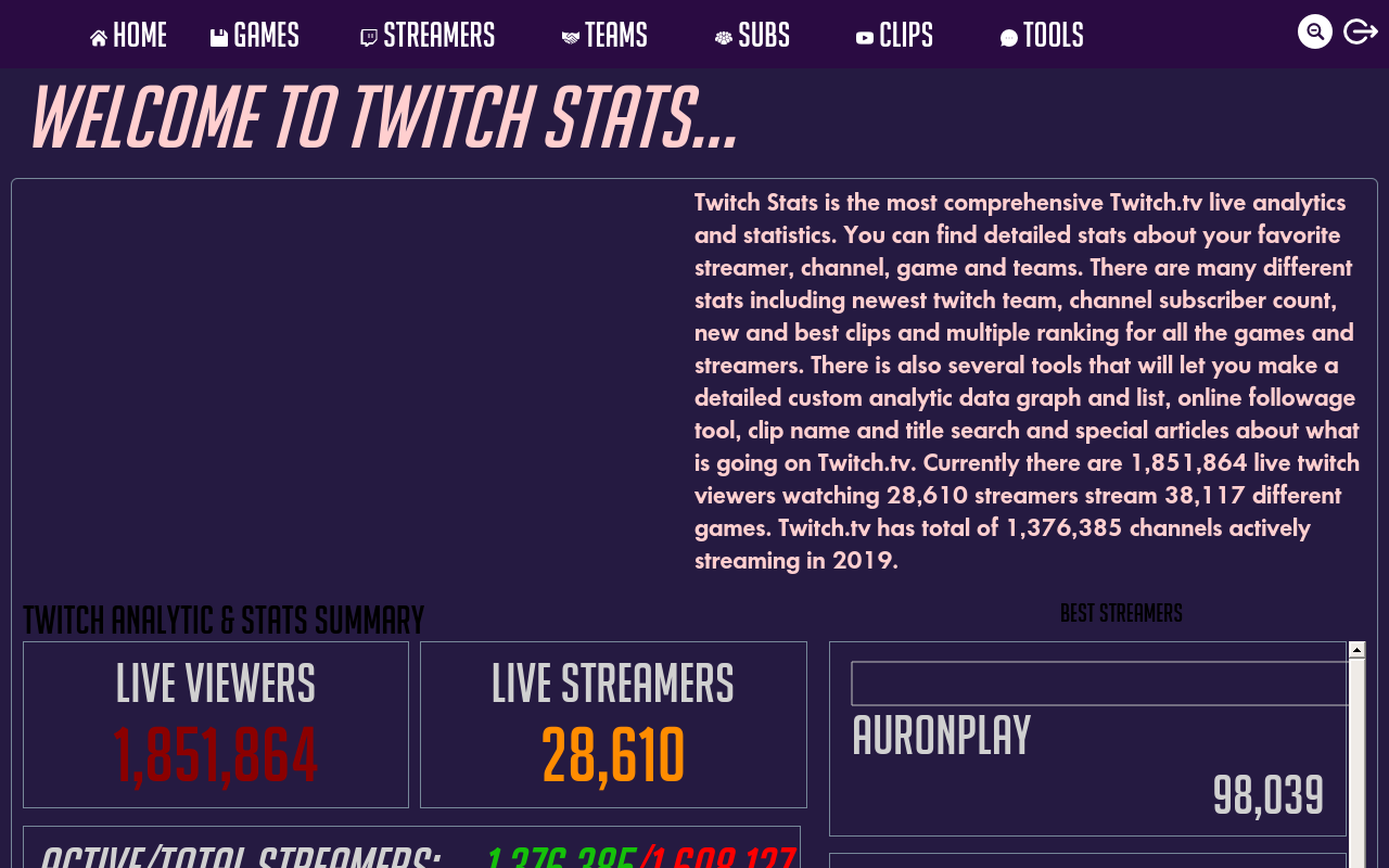 best time to stream on twitch