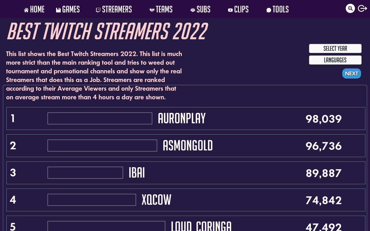 Twitch Streamers Highest Viewer Count 2019