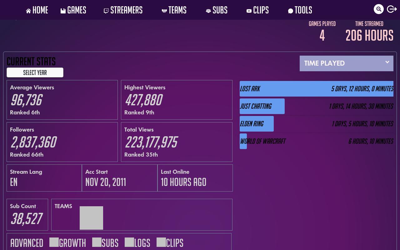 tfue - Twitch Streamer Channel Statistics 2019